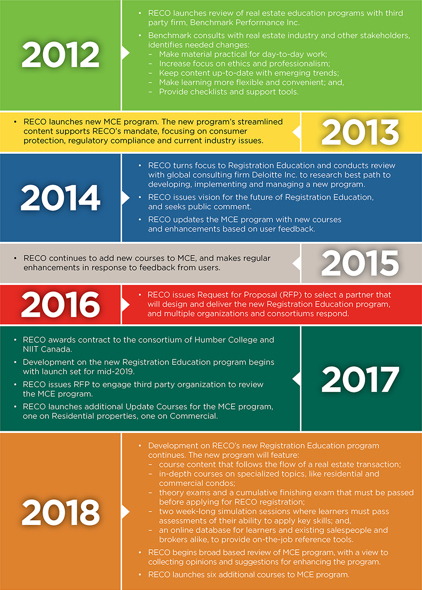 RECO Education Standards Timeline