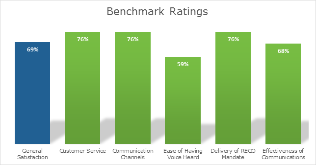 Benchmark rating