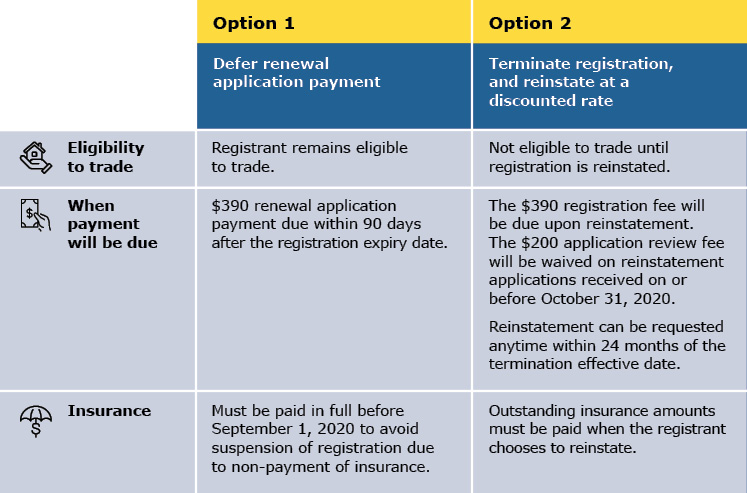 Deferred Payment Options